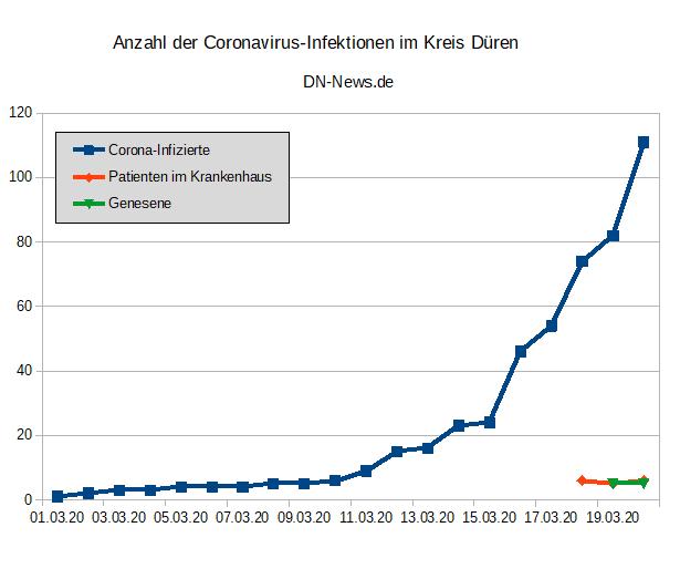 Corona Infizierte Usa Aktuell Zahlen