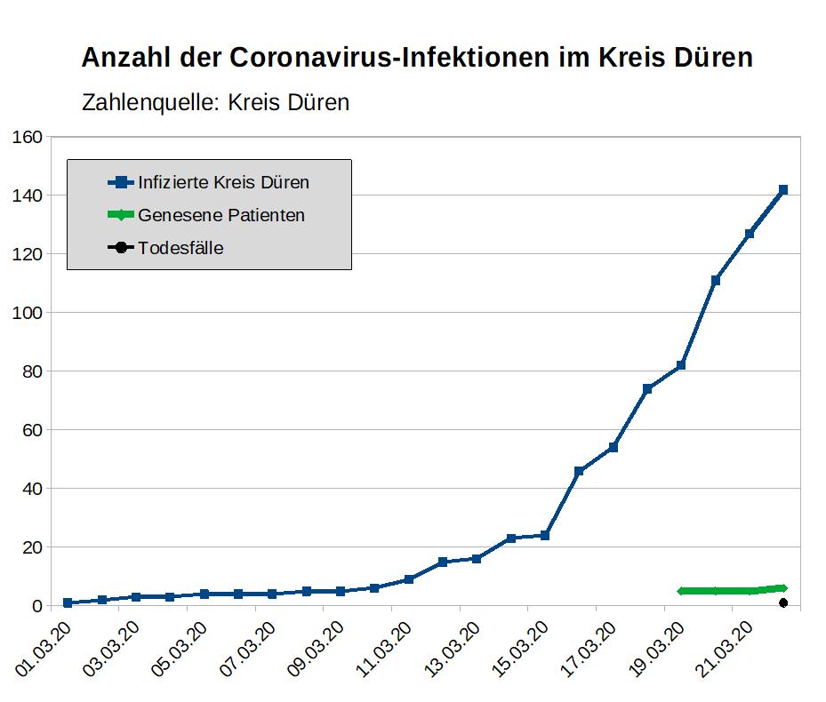 corona statistik deutschland kurve