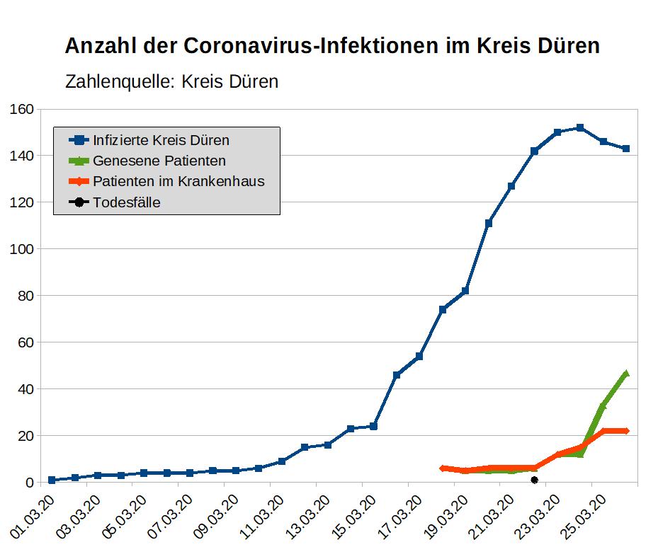 Corona Statistik Nrw
