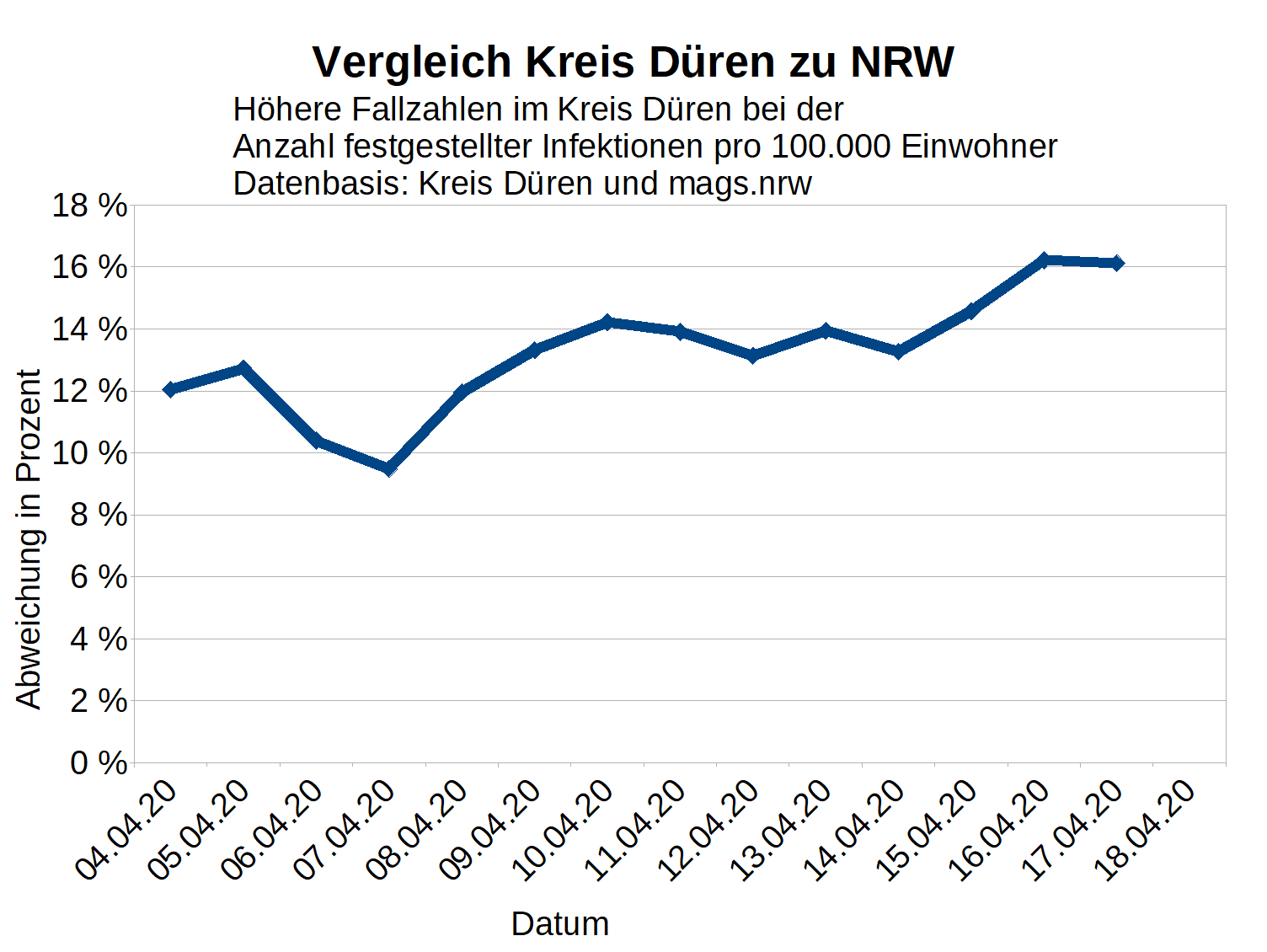 Neuinfektionen Deutschland Corona