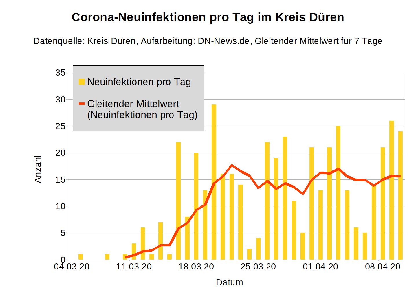 Corona Bayern Fallzahlen