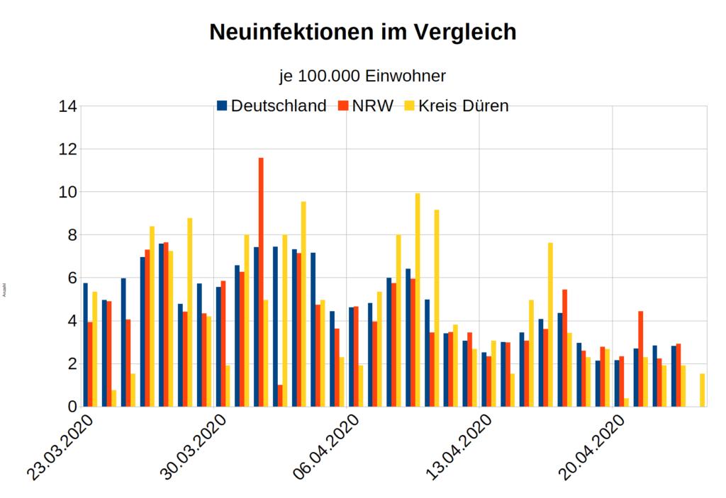Deutschland Neuinfektionen Corona