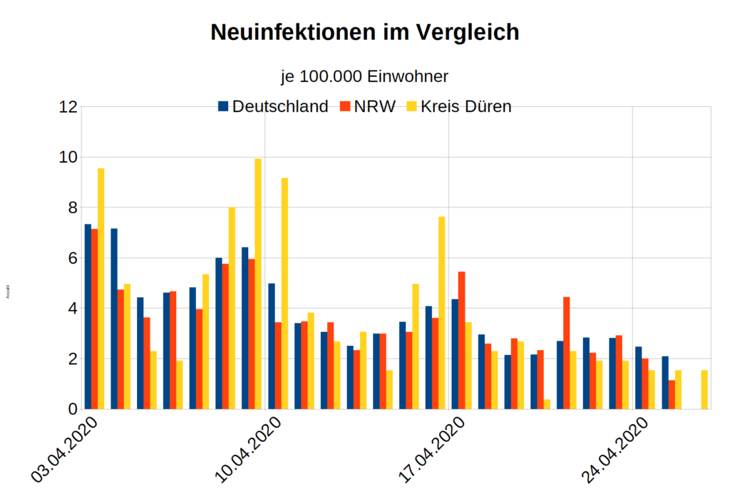 Neuinfektionen Corona Bayern