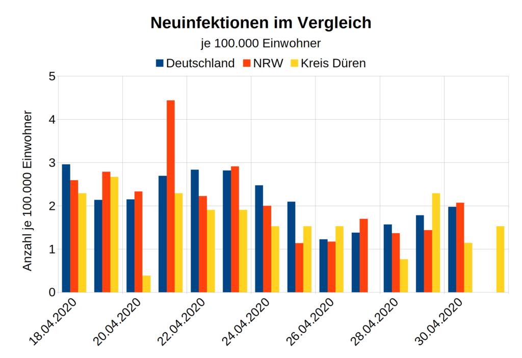 Corona Neuinfektionen Deutschland Pro Tag